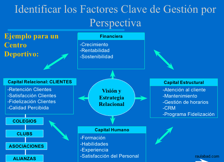 Cuadro de Mando Relacional - Identificación de los Factores Clave de Gestión por Perspectiva