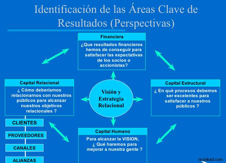 Cuadro de Mando Relacional - Identificadores de las Áreas Clave de Resultados