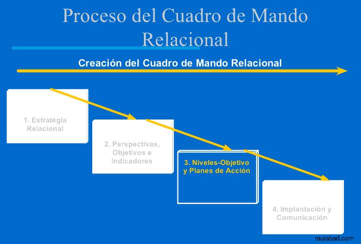 Cuadro de Mando Relacional - Proceso del Cuadro de Mando Relacional - Niveles y Planes de Acción