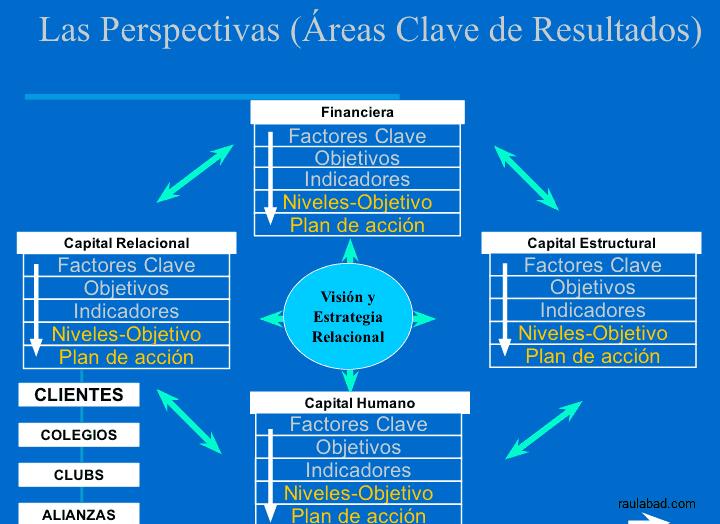 Cuadro de Mando Relacional - Las Perspectivas - Áreas Clave de Resultados
